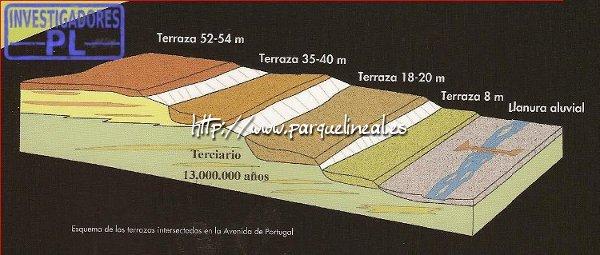 Formación de las terrazas fluviales.