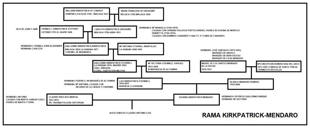 rama genealogía familiar